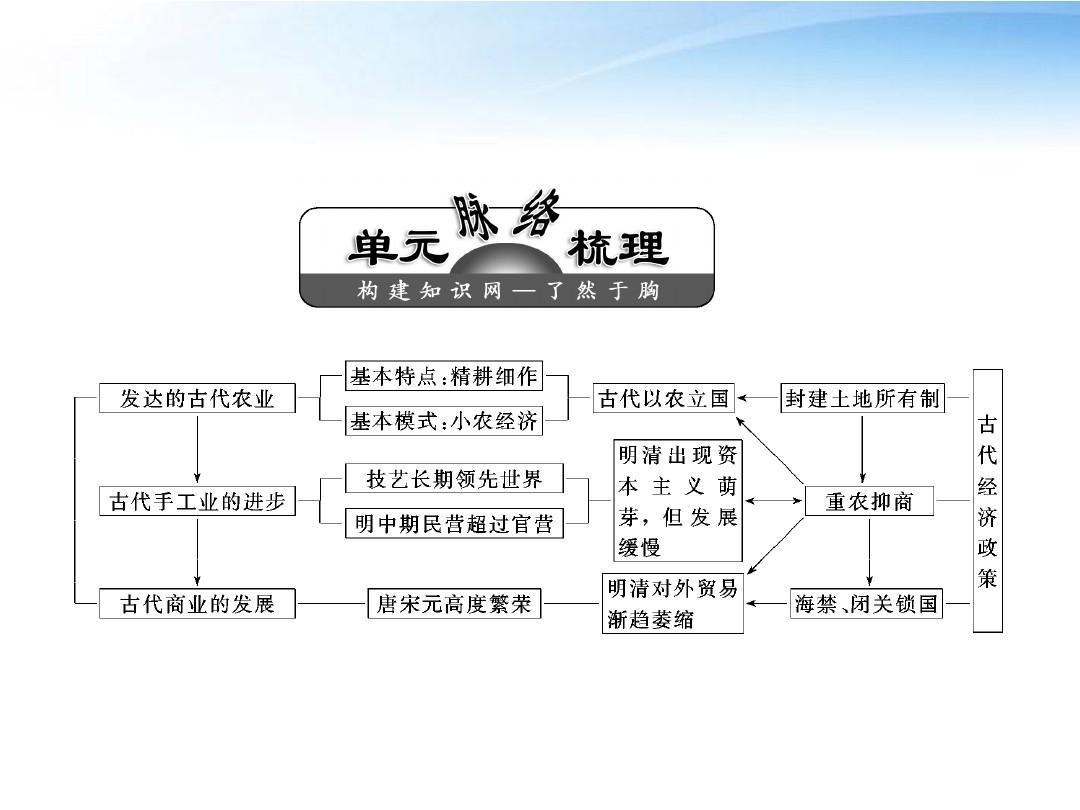 【三维设计】2012雪人课件第七历史再反思单元智升级总复习大班高中语言堆单元课后回首图片