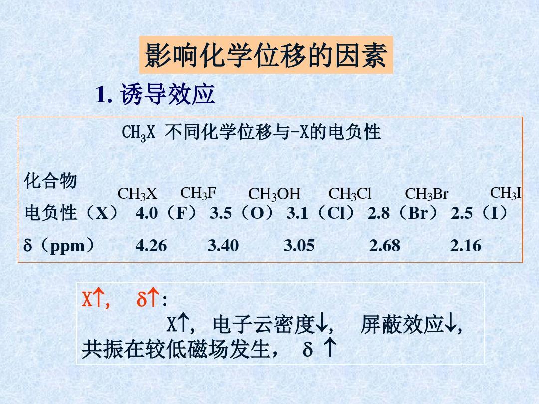 工作匯報-PPT模板--2影響化學位移的因素模板