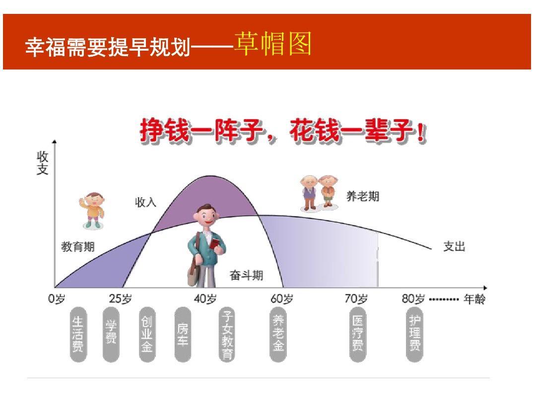 【新人专属会】保险理念版块:草帽图ppt图片