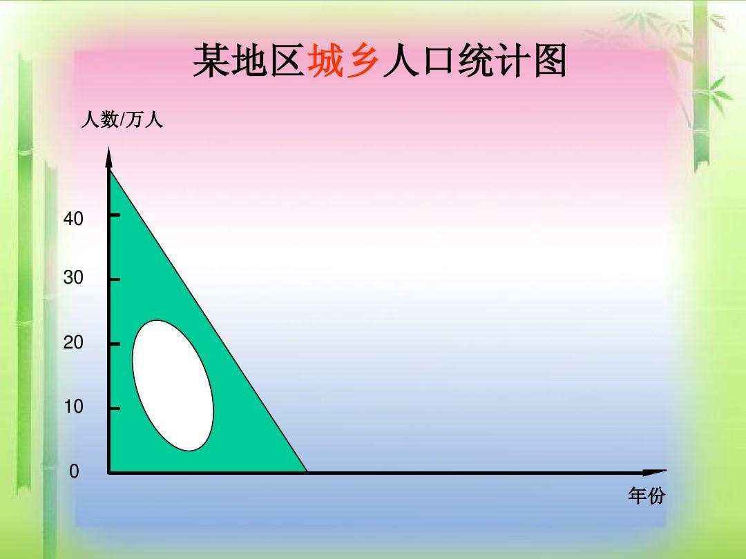 人教版四年级上册《纵向复式条形统计图》课件ppt