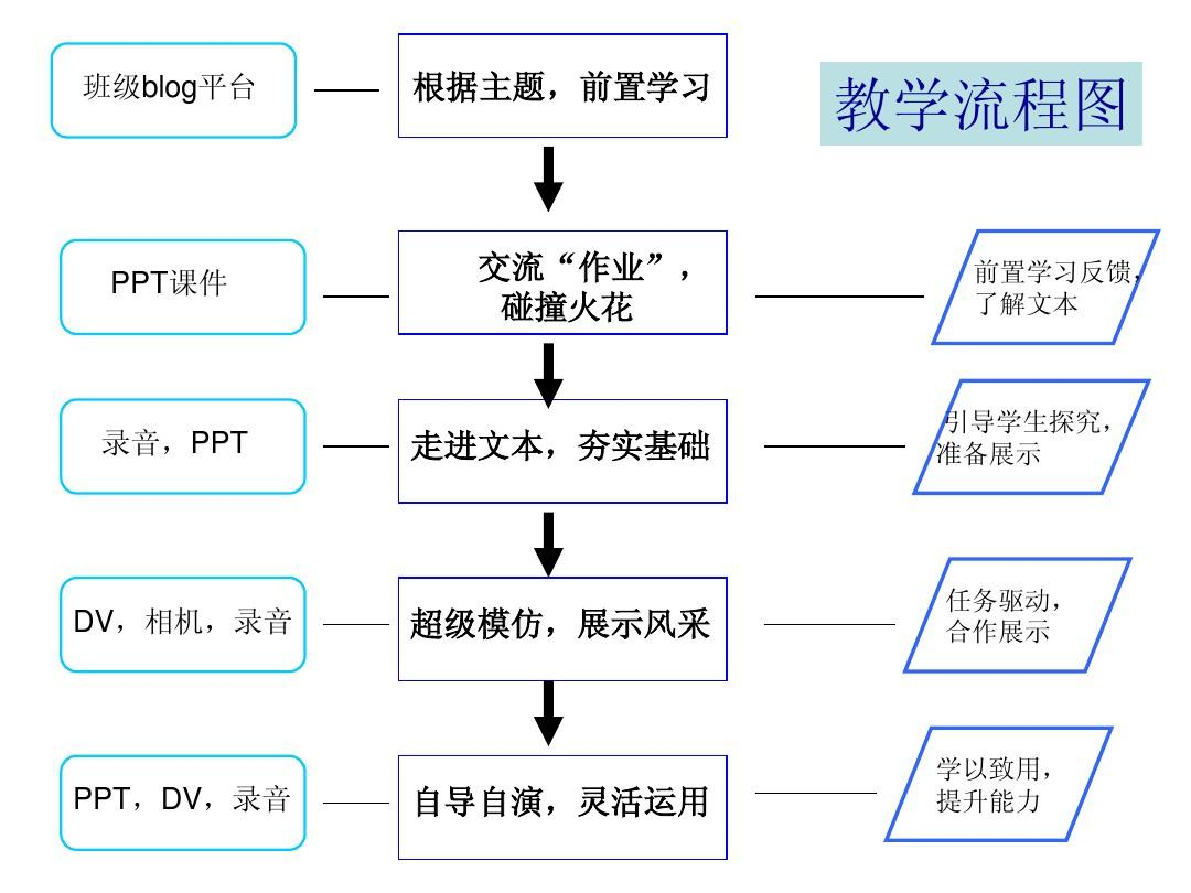 2012nocv教学教学流程图ppt小学生趣味教学ppt图片