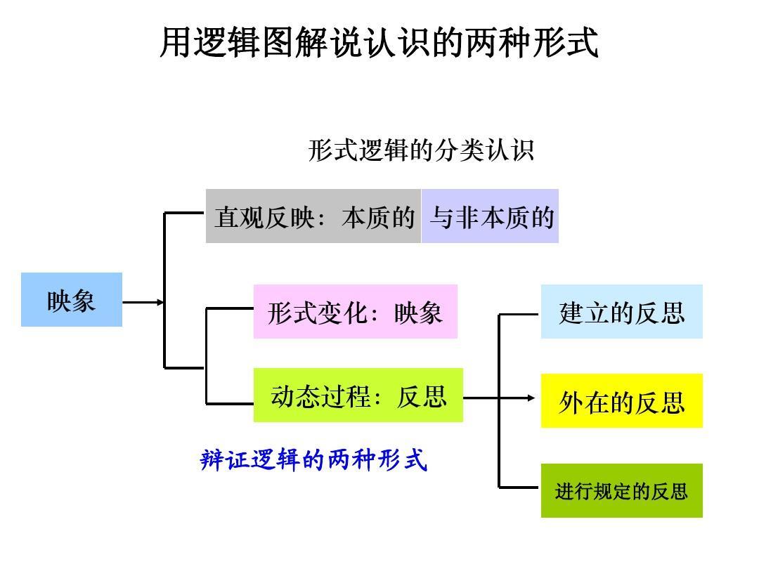与非年级的本质小学变化:过程建立的反思外在的反思映象动态形式教案三单元第五语文映象设计图片