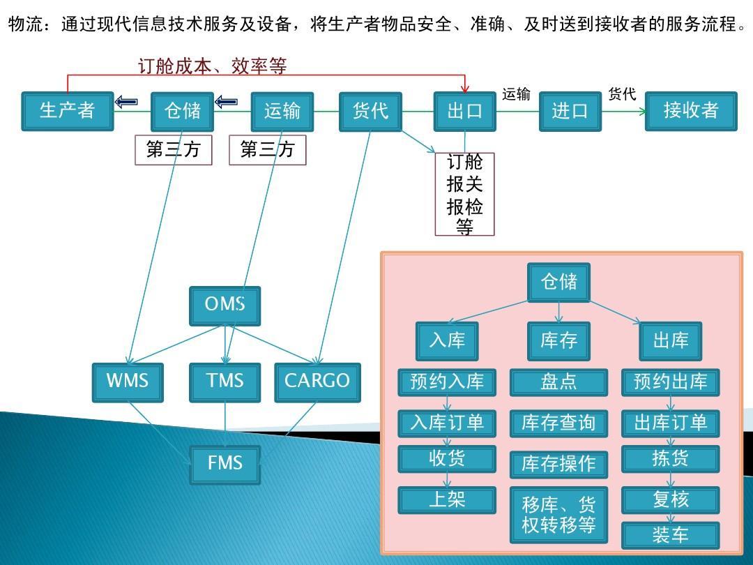 物流运输业务流程分析 具体点,搞论文的!