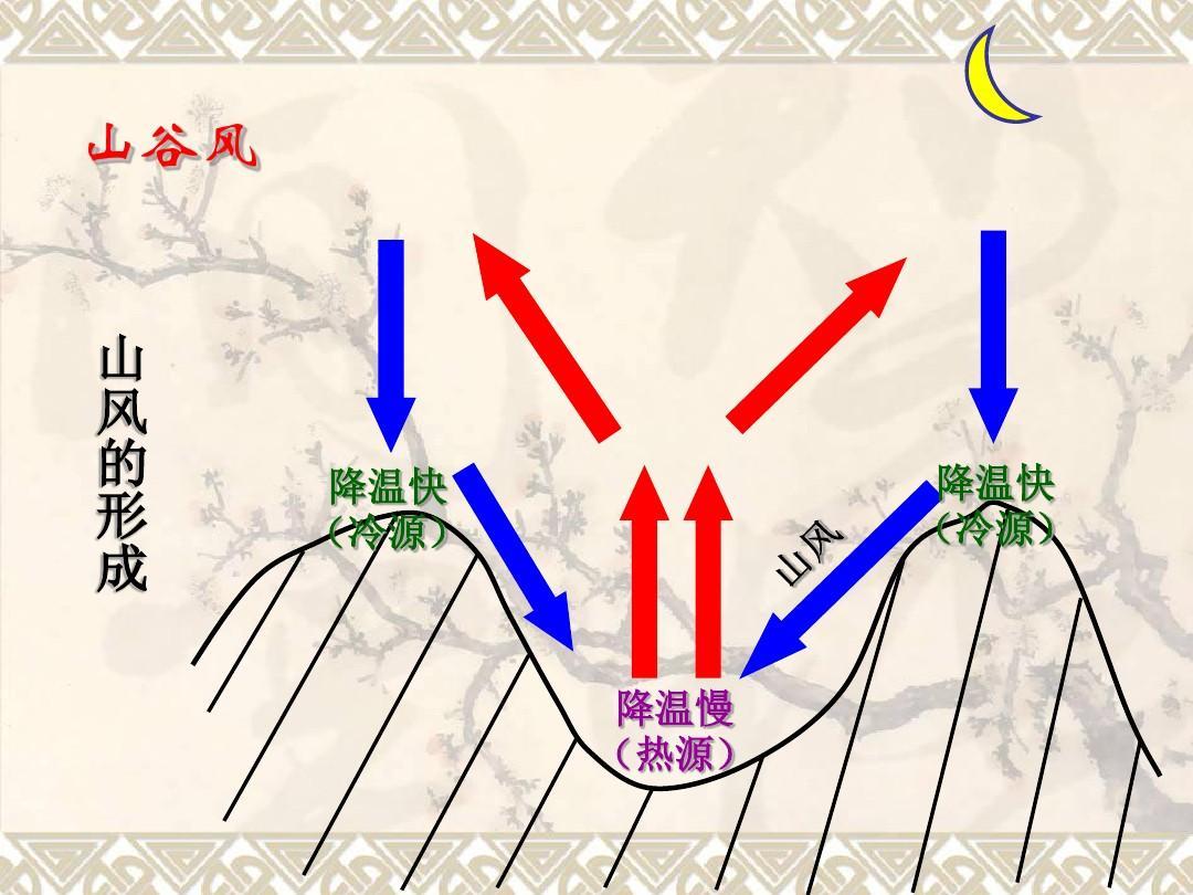 全球气压带和风带的分布和移动及对气候的影响ppt图片