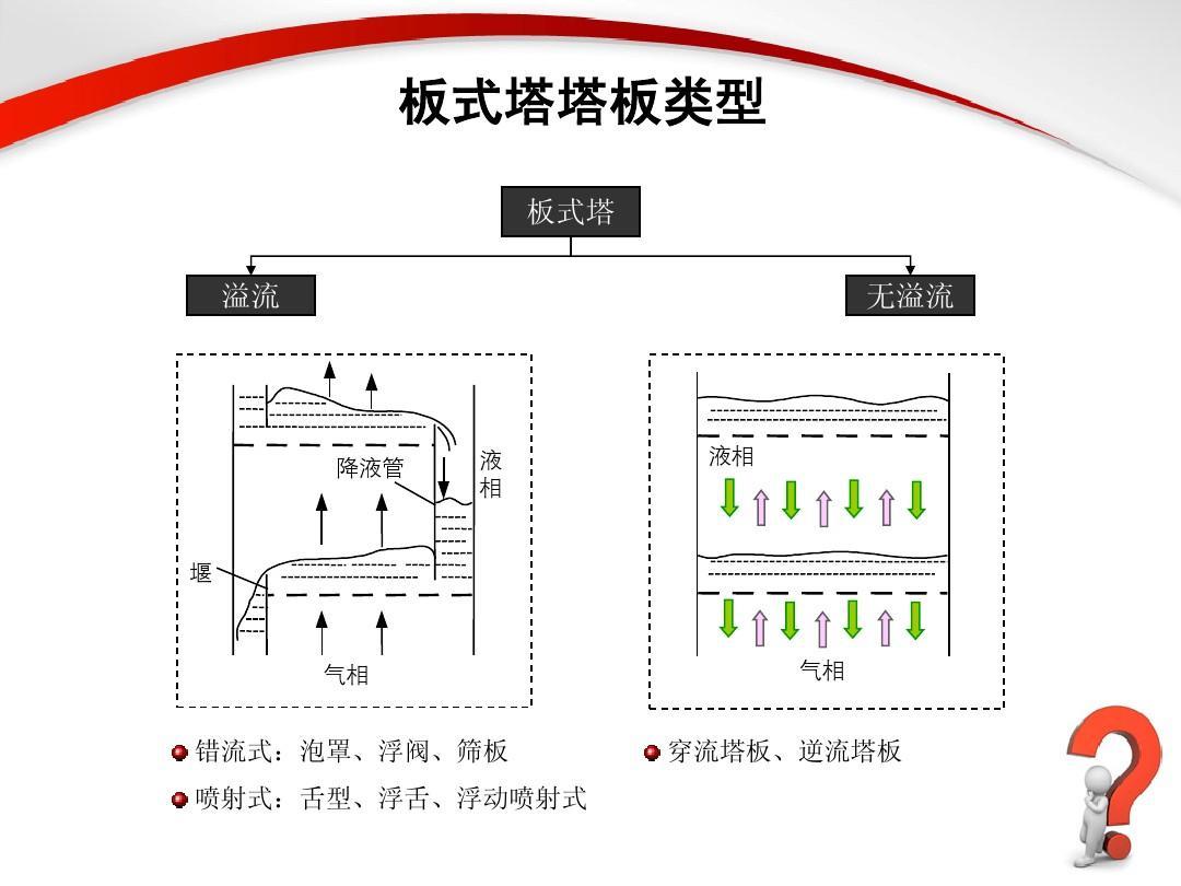 所有分类 自然科学 化学 精馏塔的结构和工作原理ppt  精馏塔 板式塔图片