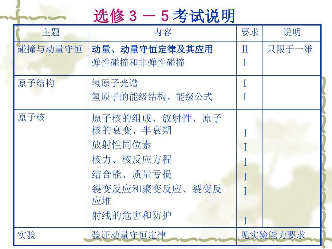 高中物理选修3-5集体备课ppt角说版师课稿北图片