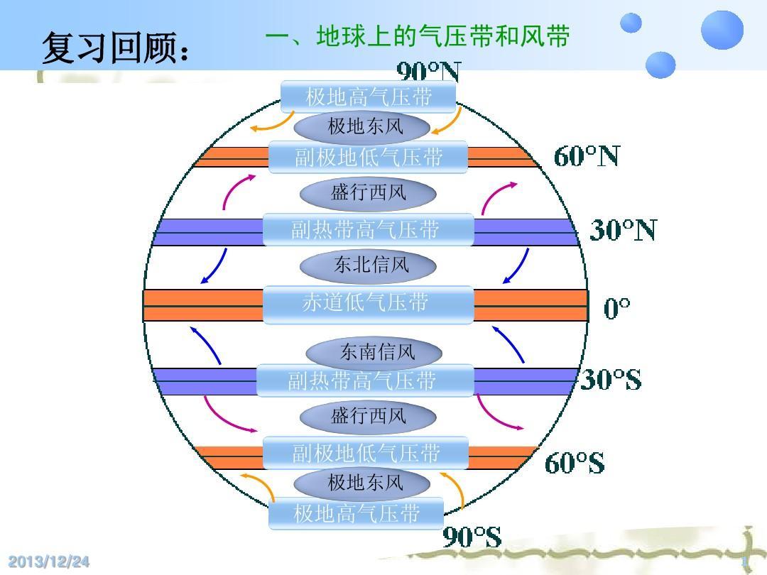 高中地理 气压带风带对气候的影响(人教课标版)ppt图片