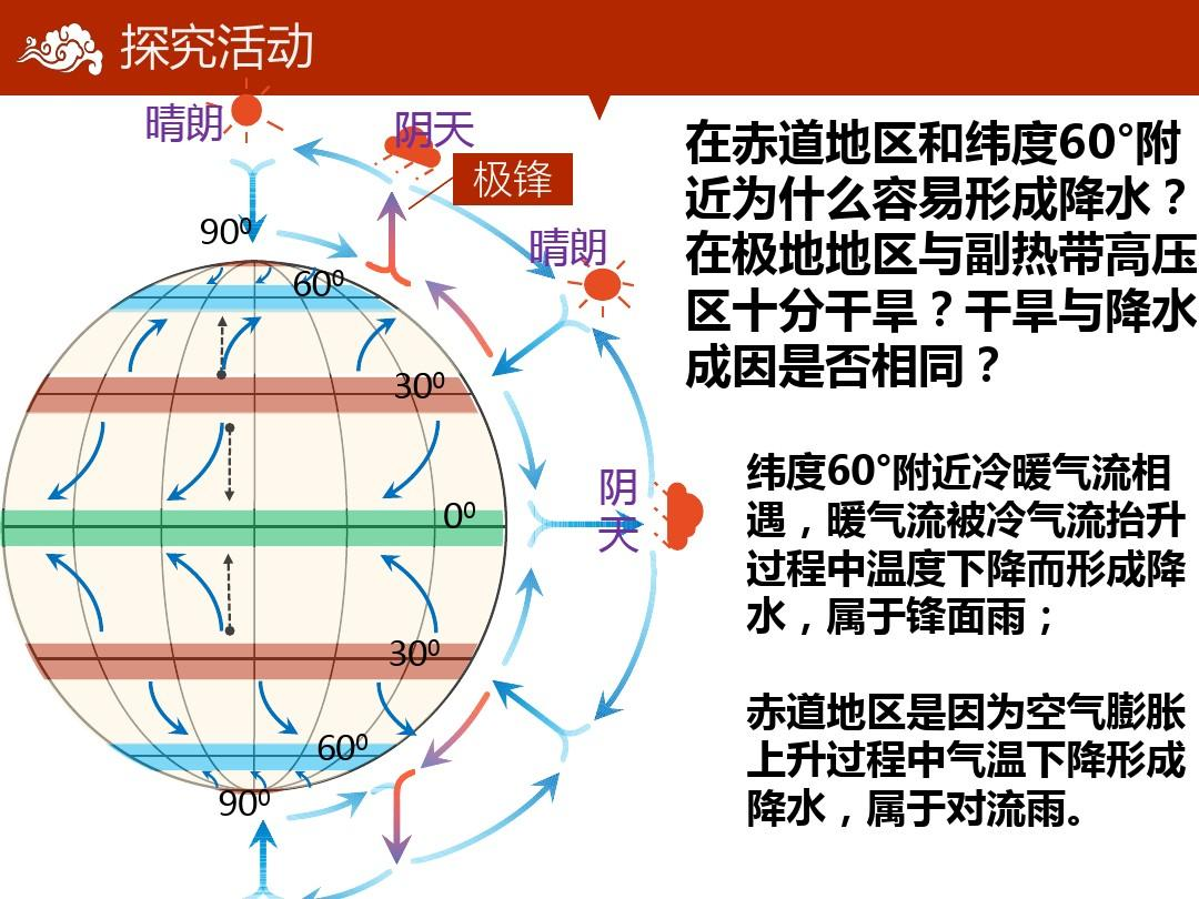 2.气压带和风带课件ppt图片