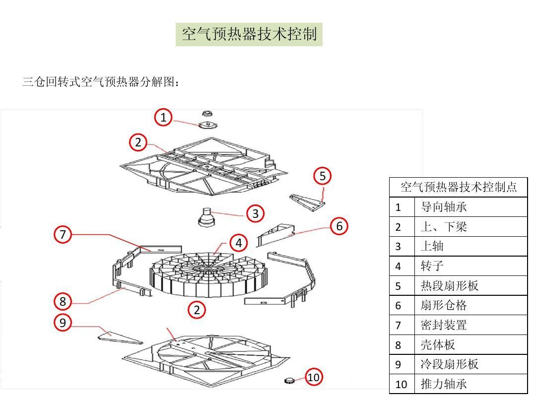 三仓回转式空气预热器-精选ppt图片