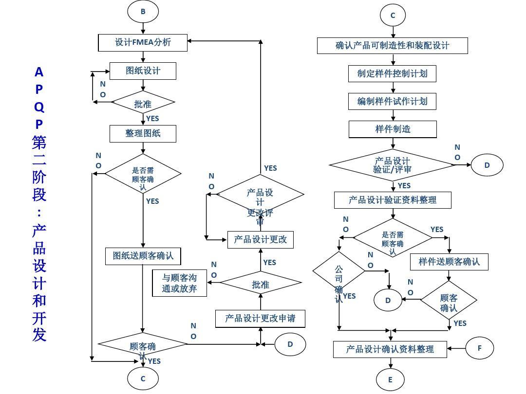 apqp流程图ppt图片
