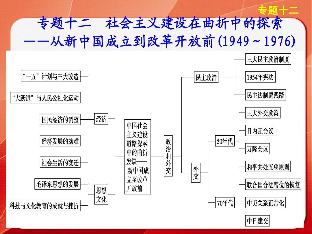 探索分类高中教育主义地社高中建设在曲折中的所有从新山东与省政史中国课本哪个图片