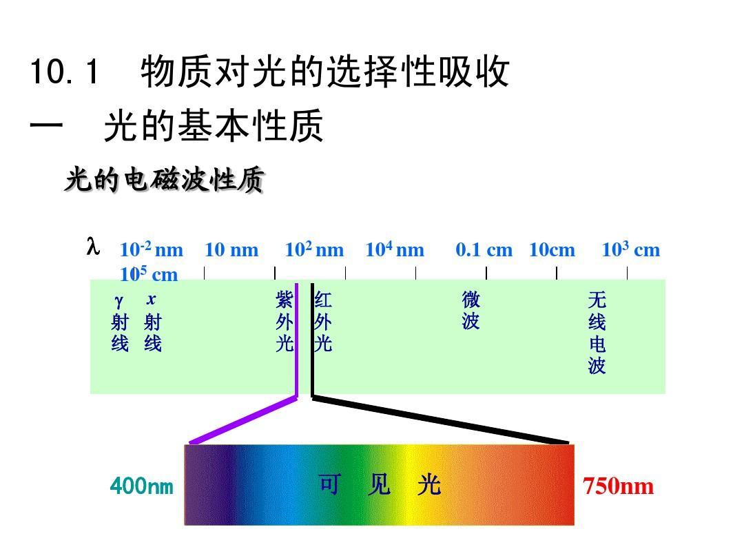 分光光度法与仪器