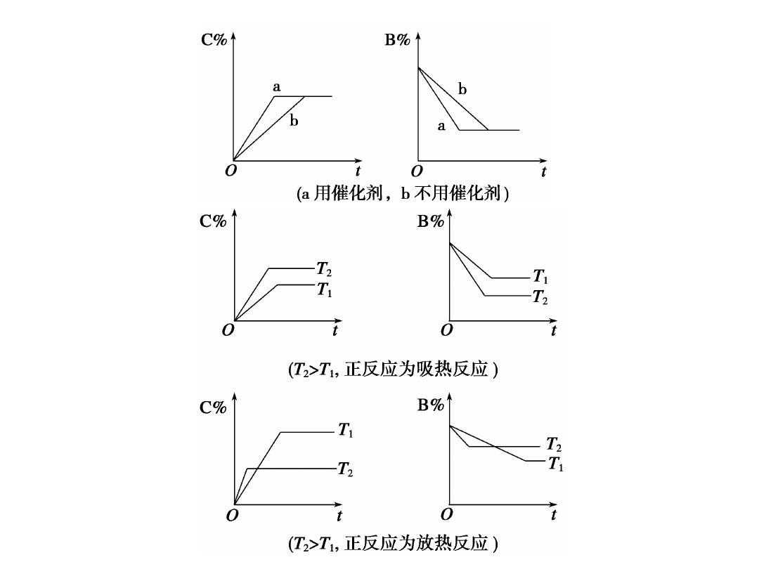 高中物理机械波总复习高考高中第一轮复习化学化学反应平衡的相关记高三数学必图片