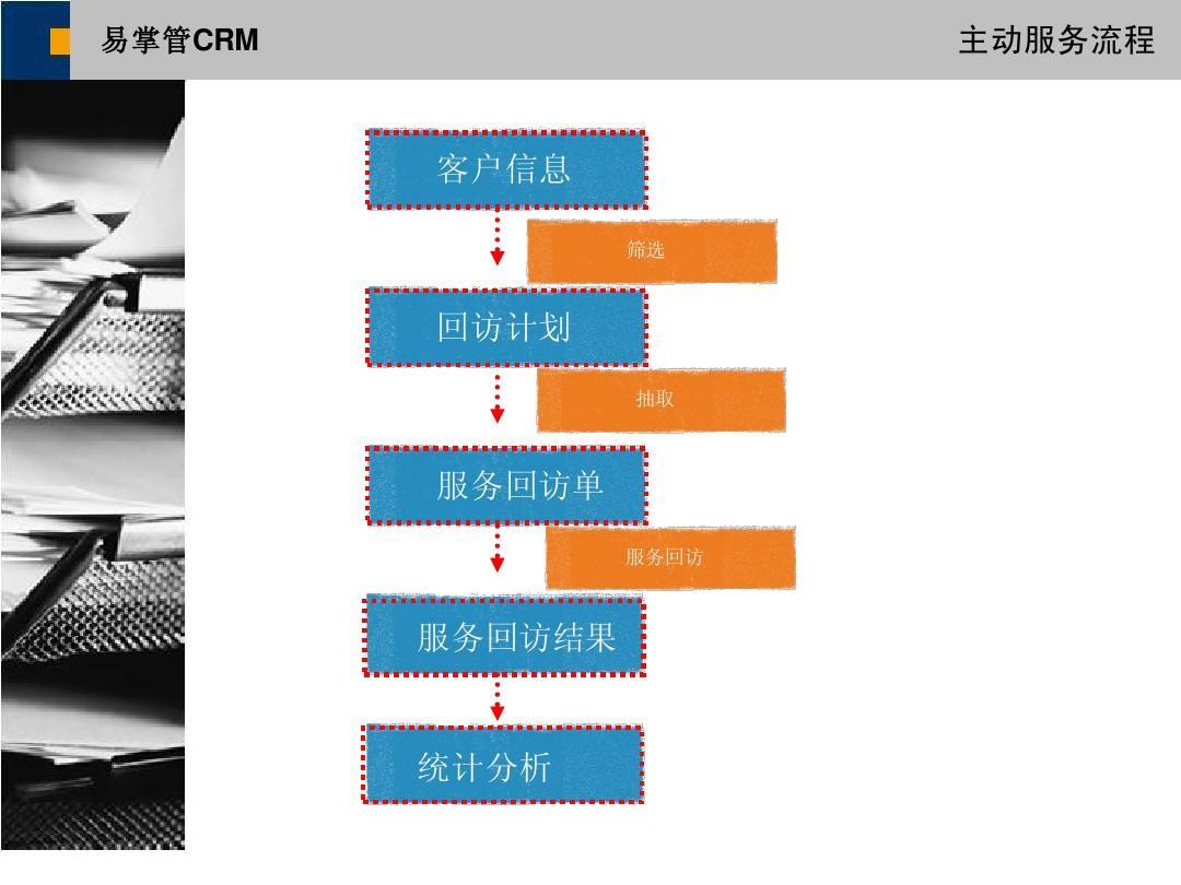 易掌管crm业务流程图ppt图片