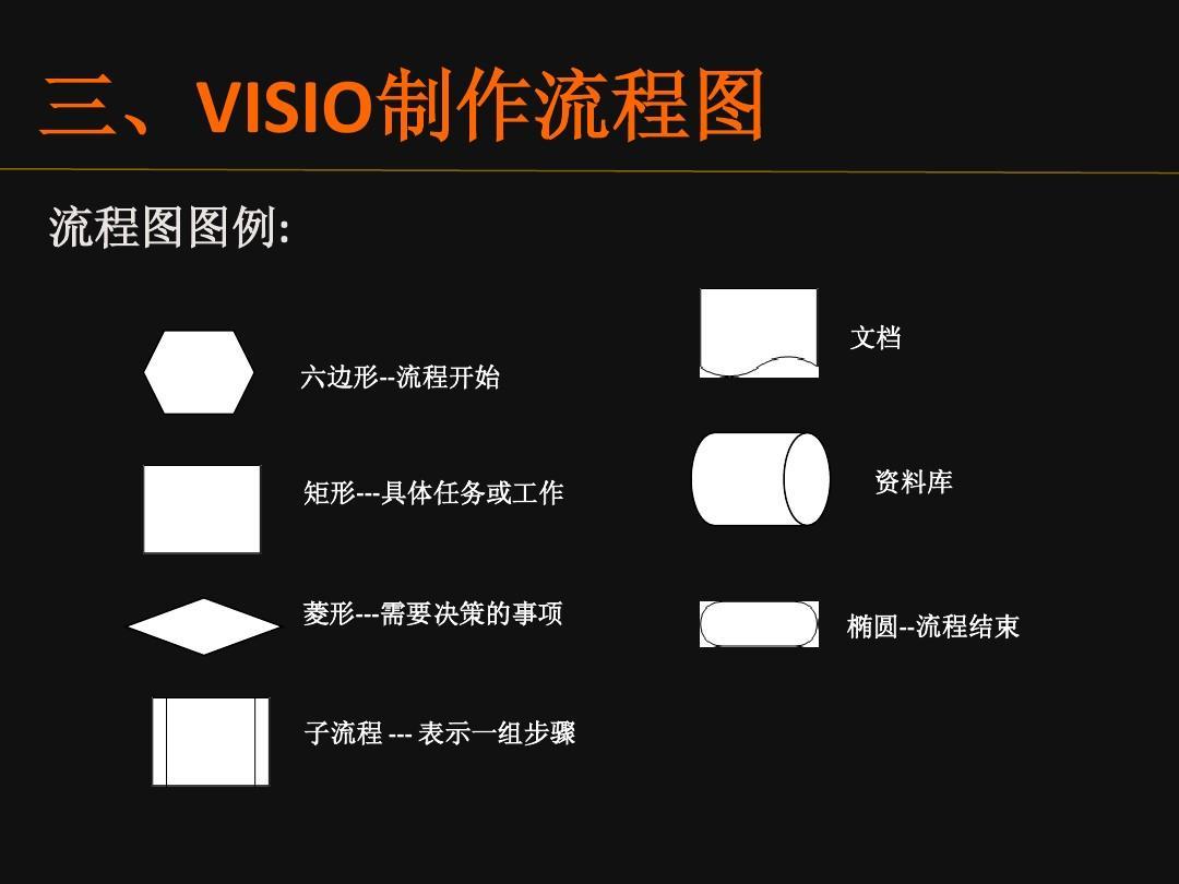 visio的业务流程图制作培训ppt图片