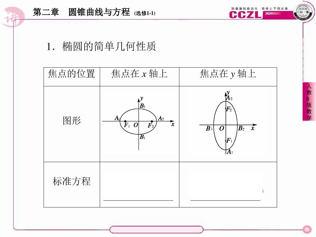 公式椭圆(高中b版)选修1-1全册数学1,2-1-2高二的课件相关人教几何抛物线图片