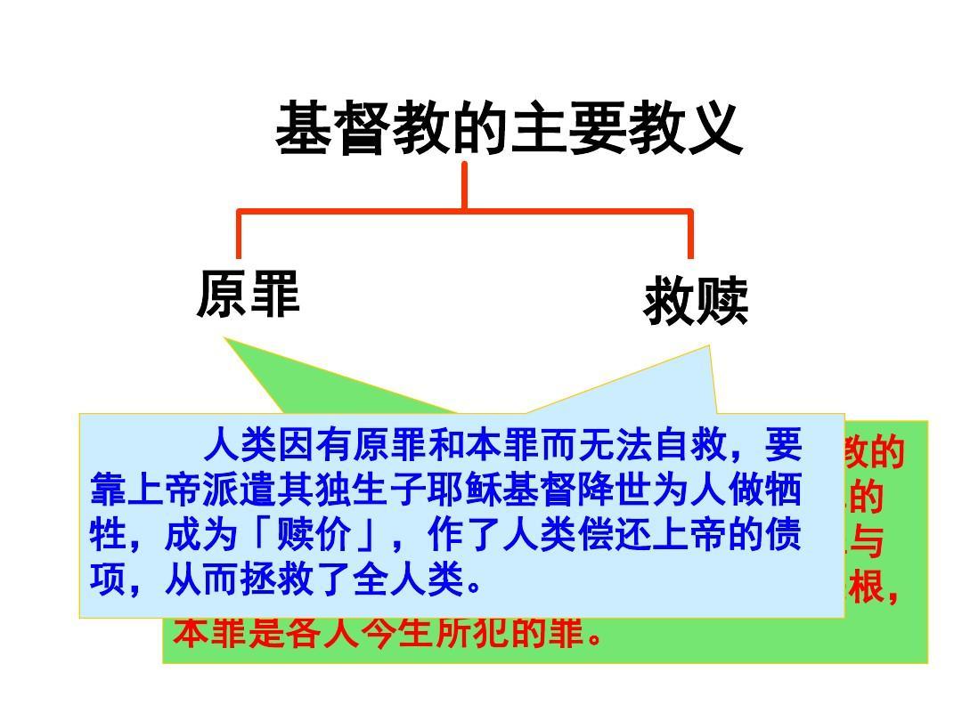 人教版高中历史选修一第5单元第1课《宗教改革的历史背景》课件(共22张PPT)