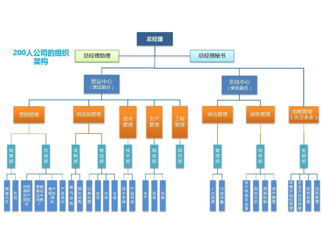 200人、500人、1000人的公司组织架构图(精心绘制)
