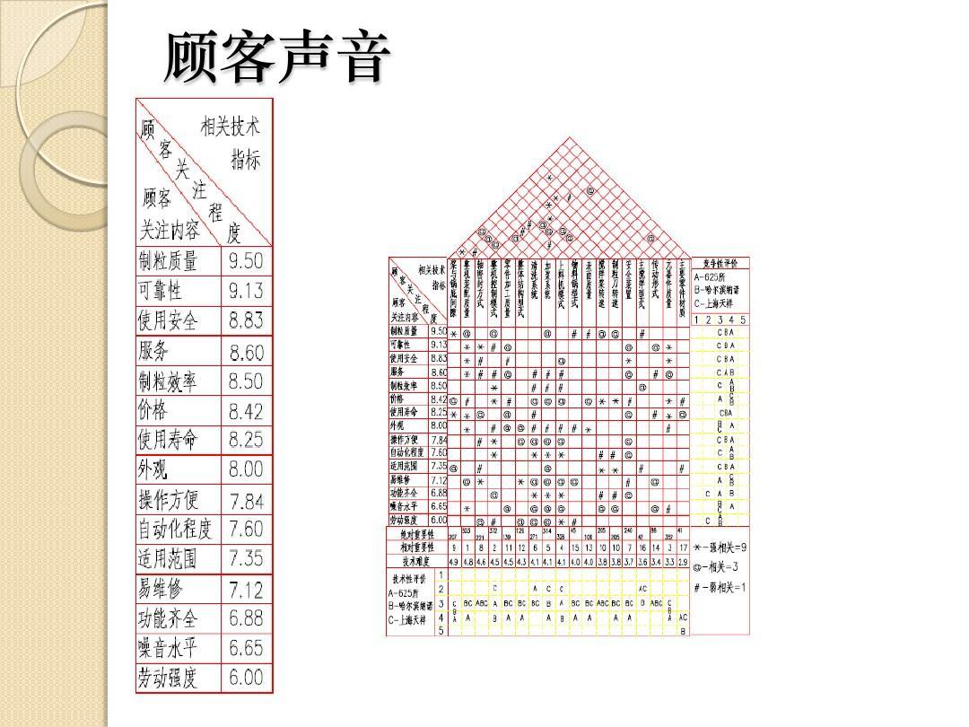 初中数学试卷分析范文_QFD质量屋_word文档在线阅读与下载_免费文档