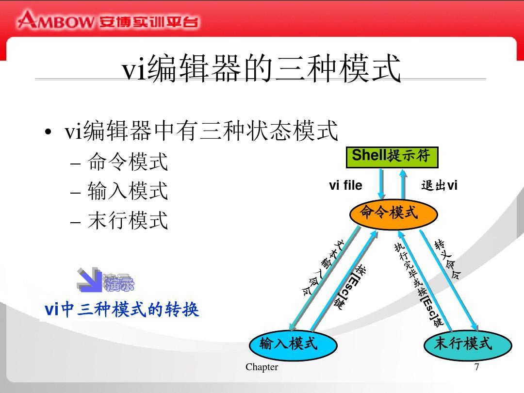 linux_vi编辑器ppt