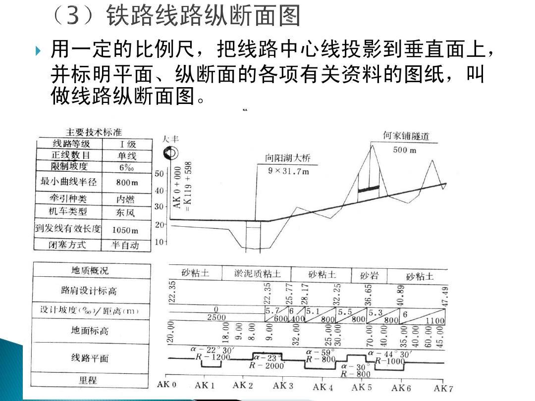铁路线路的平面和纵断面ppt图片