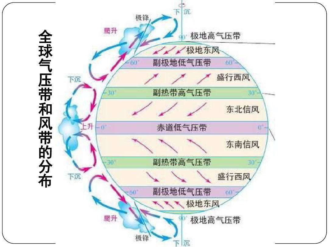 全球气压带和风带的分布ppt图片