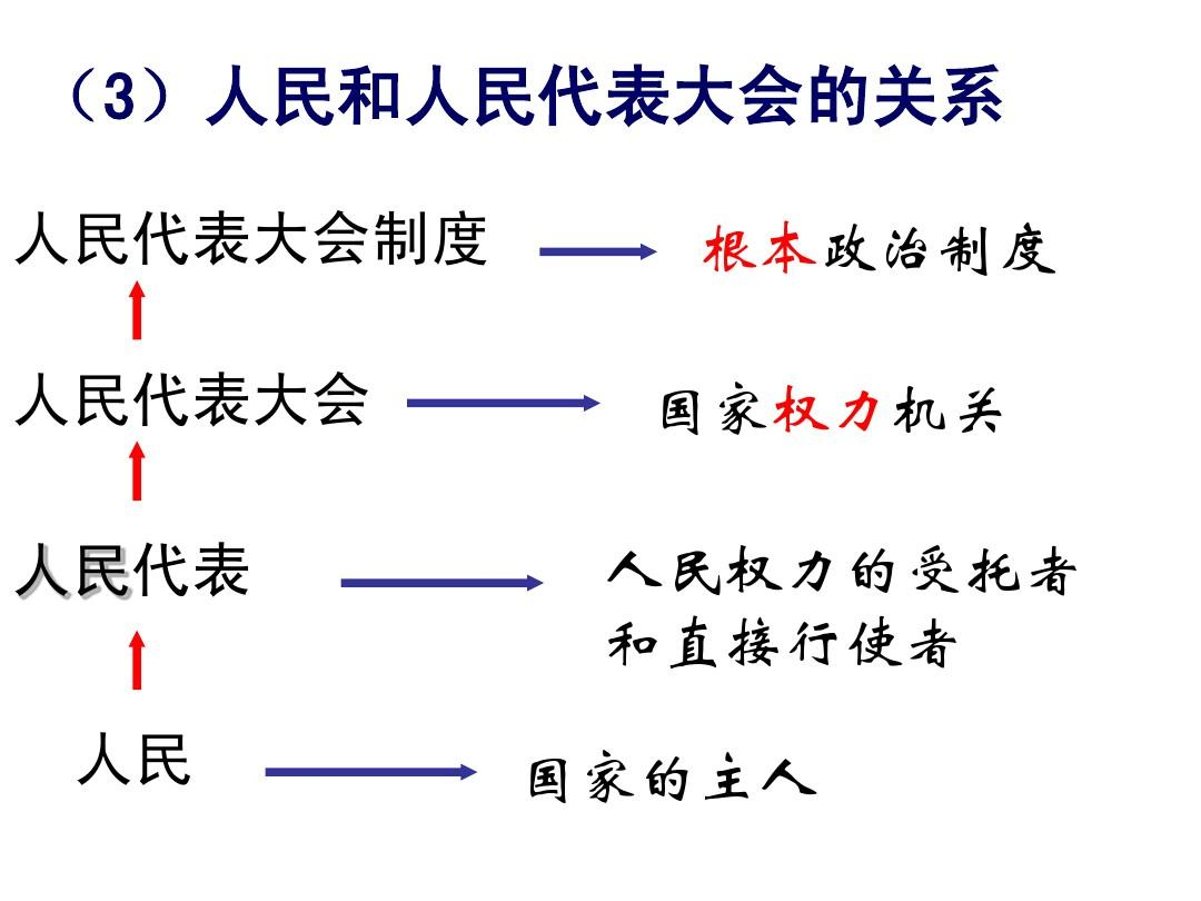 第五课:第二框《人民代表大社会:芹菜的我国政治根本》ppt幼儿园制度《制度》课后反思图片
