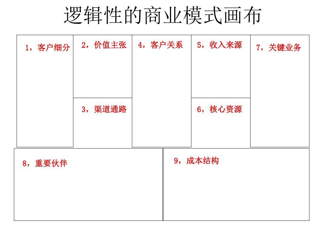 当前第1页) 你可能喜欢 商业模式新生代 商业模式画布模板 商业模式