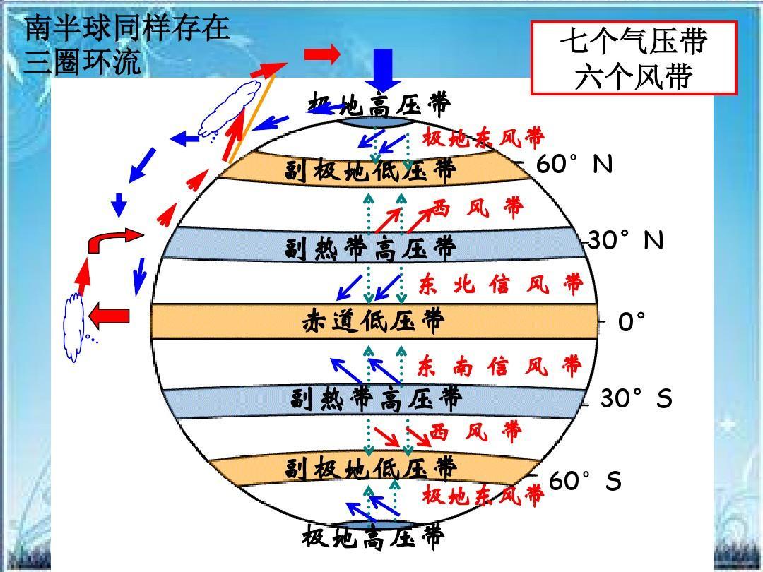2《气压带和风带对气候的影响》课件ppt图片