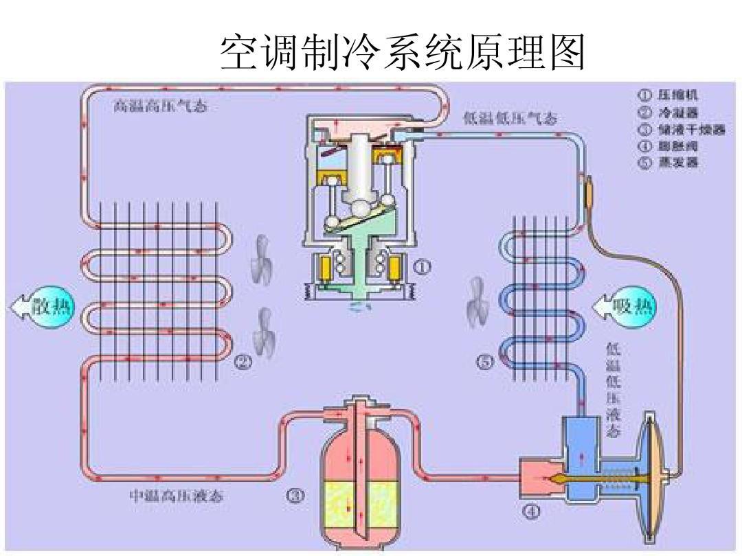 斯特林制冷机原理图_空调制冷的结构原理图-