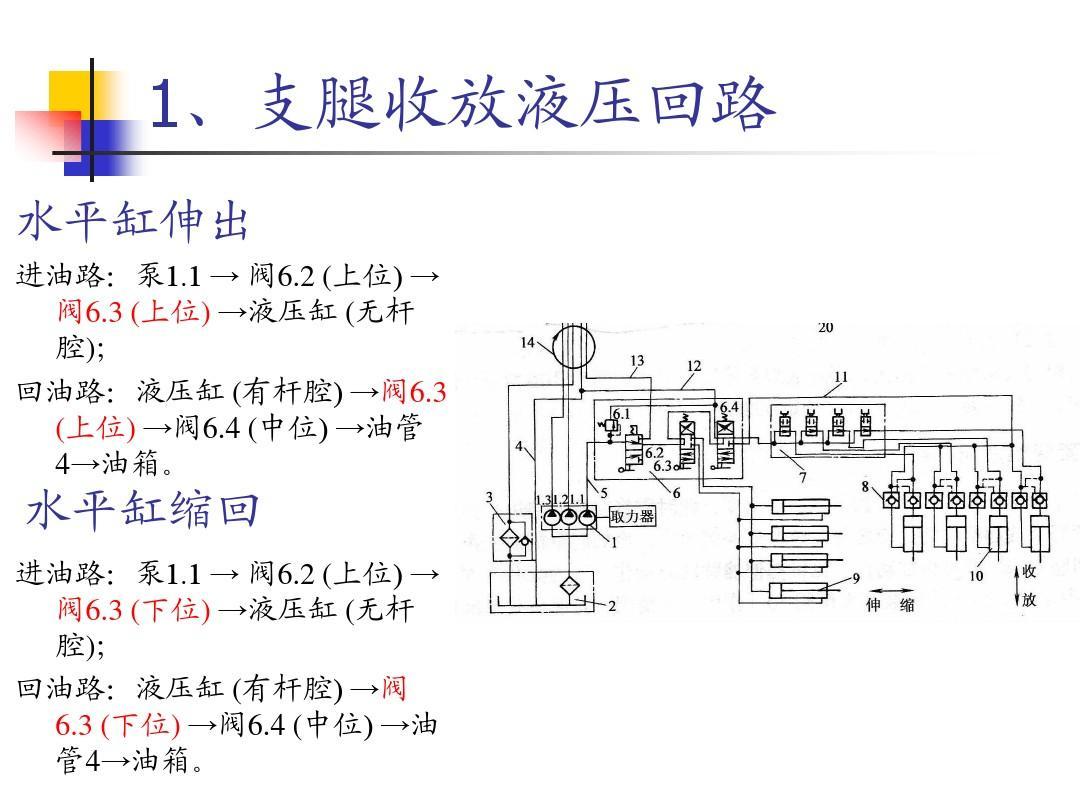 起重机液压系统ppt图片