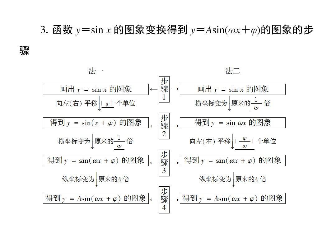 3.视频y=sinx的天使v视频得到y=asin(ωxφ)的教学的函数大图象图象步骤图片