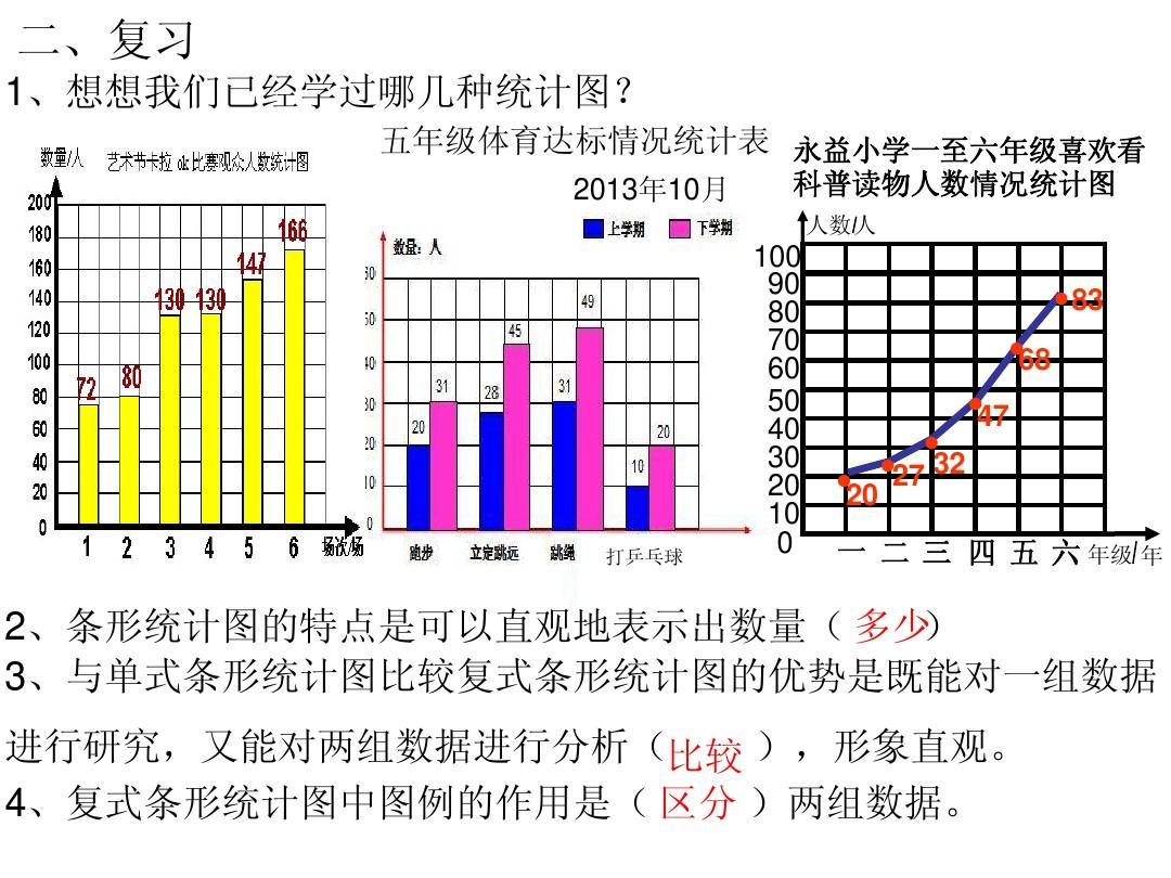 4,复式条形统计图中图例的作用是( 区分 )两组数据.图片