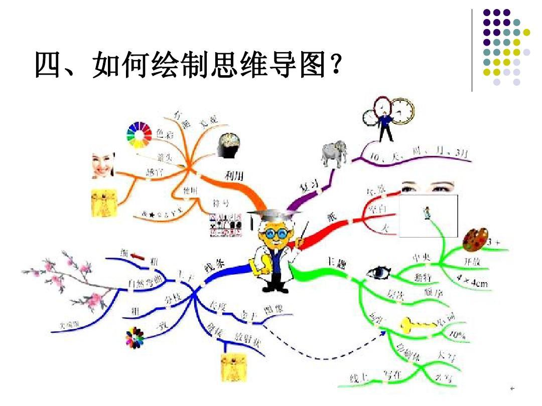 无忧文档 所有分类 教学研究 教学案例/设计 思维导图教学法——经典图片