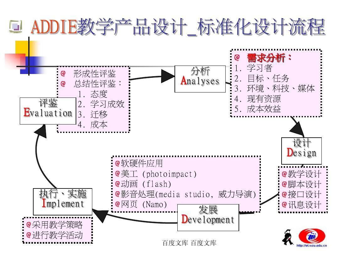 addie教学产品设计标准化v教学流程ppt教案假期a教学备课国庆图片