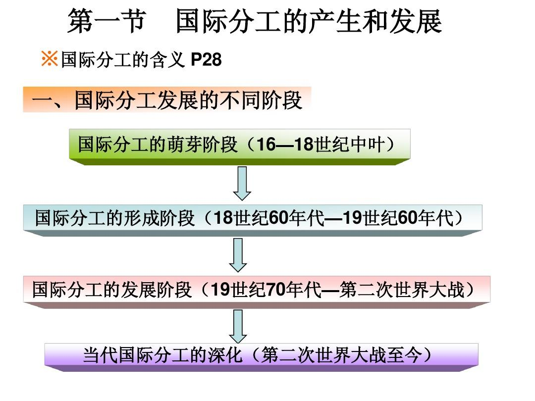 第二章  国际分工的产生和发展