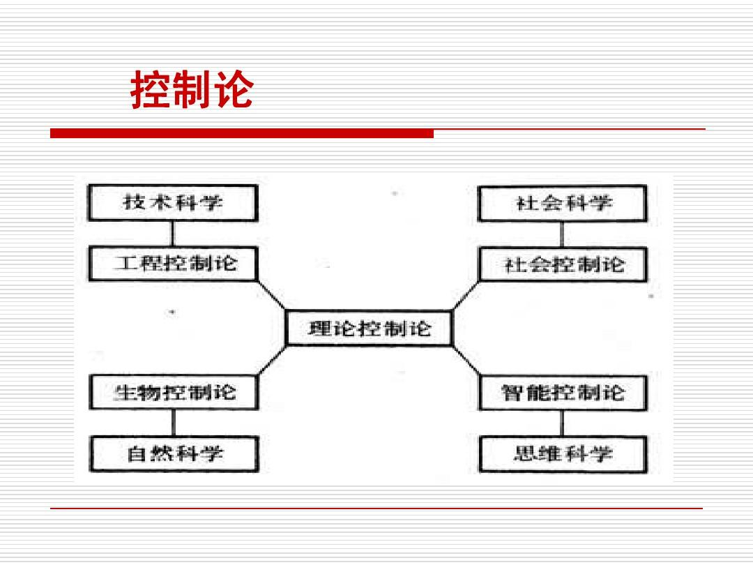 闭环控制系统的干扰与反馈2ppt图片