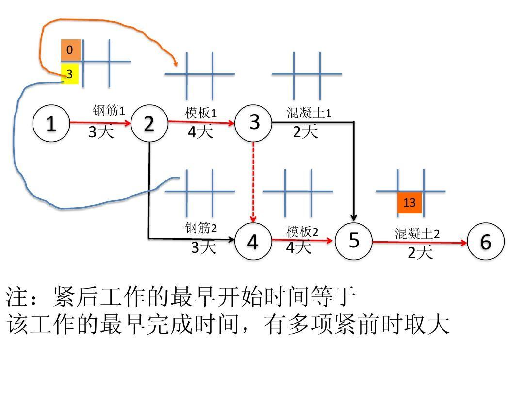 二级建造师项目管理双代号网络图计算ppt图片