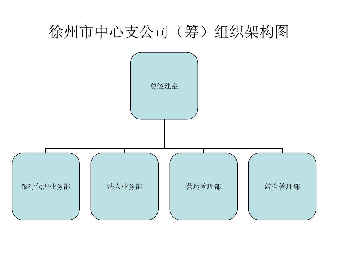 组织架构图模板