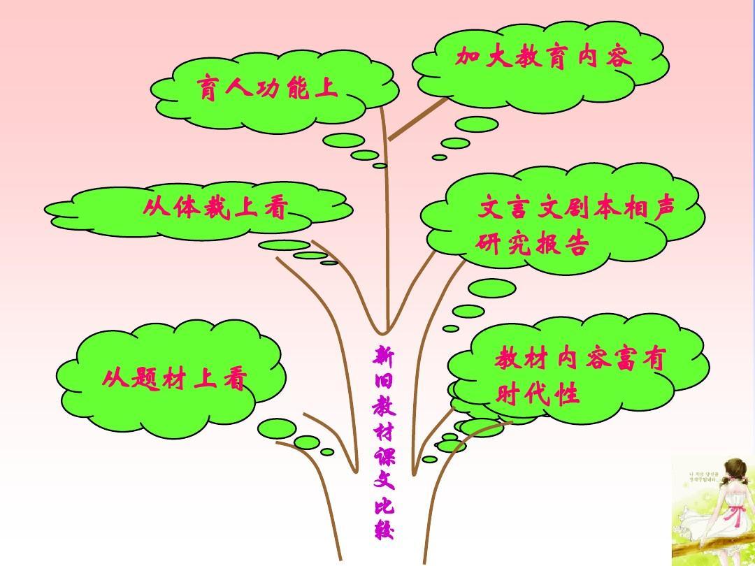 五语文教材下课件研说_数学树年级稿ppt六知识上册苏教版年级教学设计及反思图片