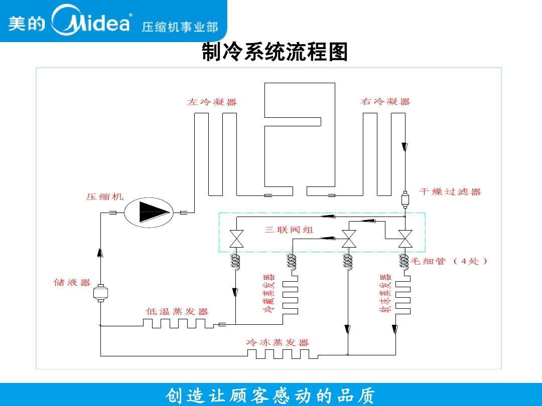 制冷系统流程图 左冷凝器 右冷凝器 压缩机 干燥过滤器 三联阀组图片