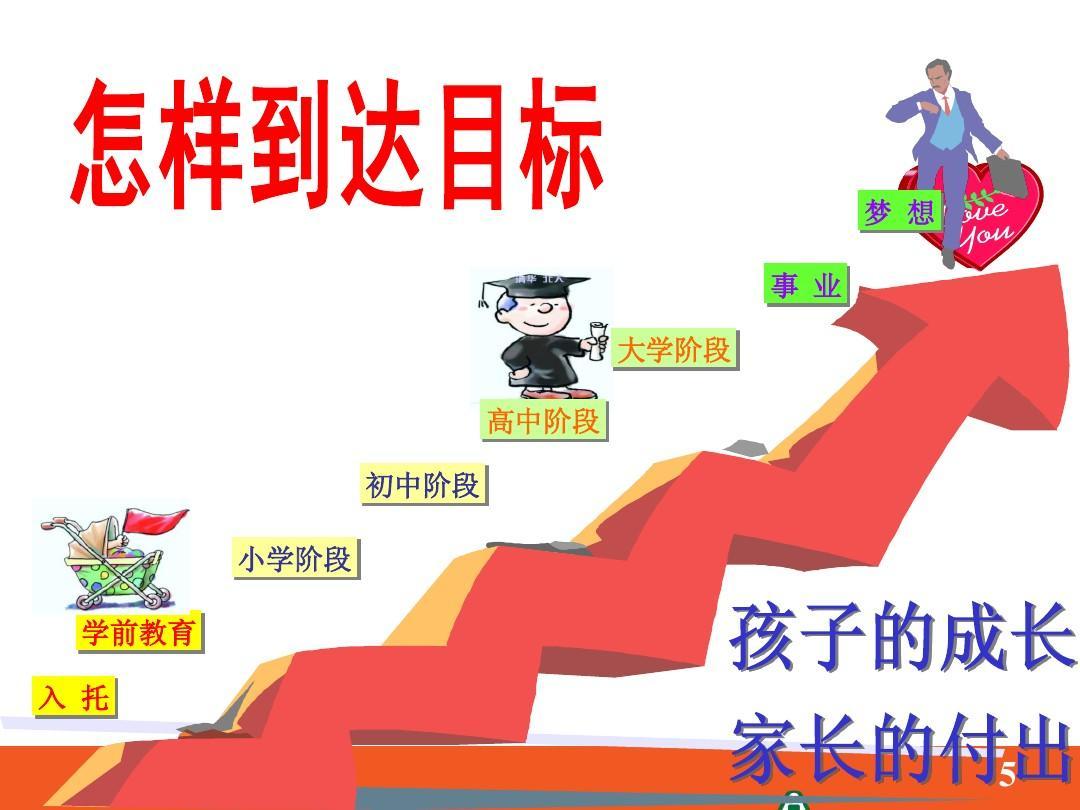 初中学前教育感想_梦 想 事 业 大学阶段 高中阶段 初中阶段 小学阶段 学前教育 入 托