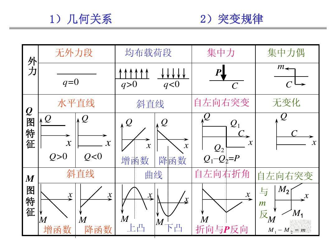 材料力学6—弯曲习题课(适用于土木专业)答案ppt图片