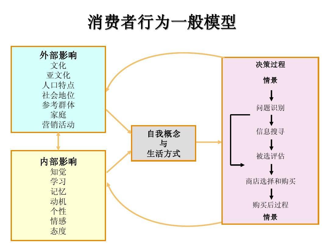 消费者行为学ppt_消费者行为学课件iii-1-2-3ppt