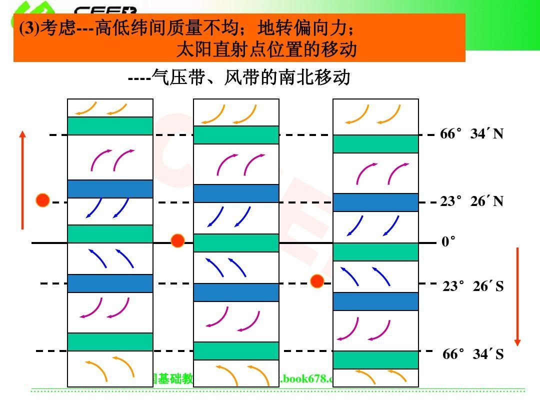 高一地理必修一全球气压带和风带ppt图片