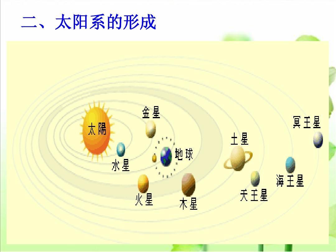 1《太阳和太阳系》课件(新人教版选修1)ppt