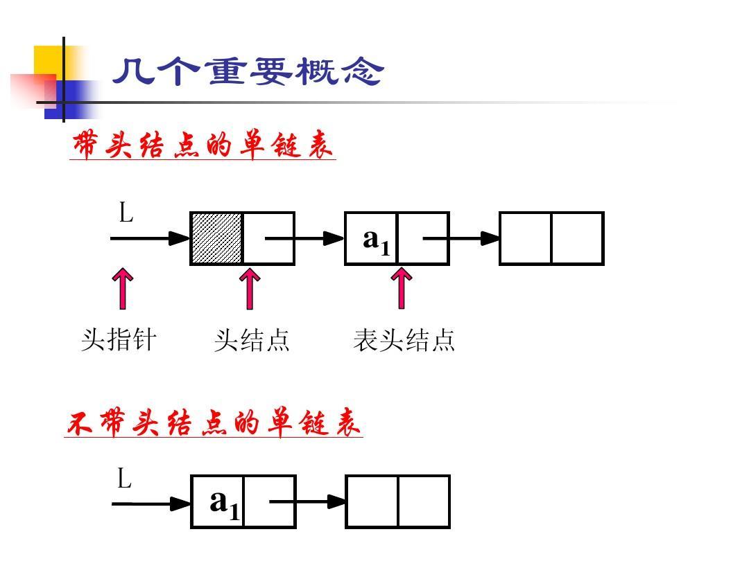 如何理解c語言鏈表