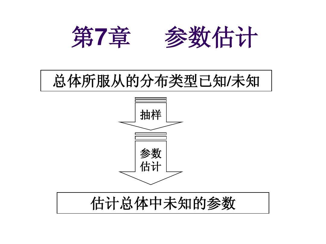 概率论与数理统计 第七章  参数估计PPT