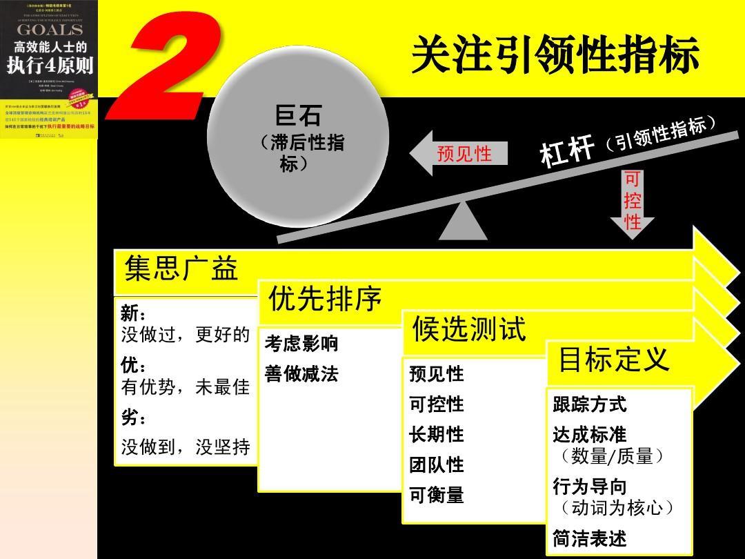 《高效能人士的执行4原则》读书笔记ppt