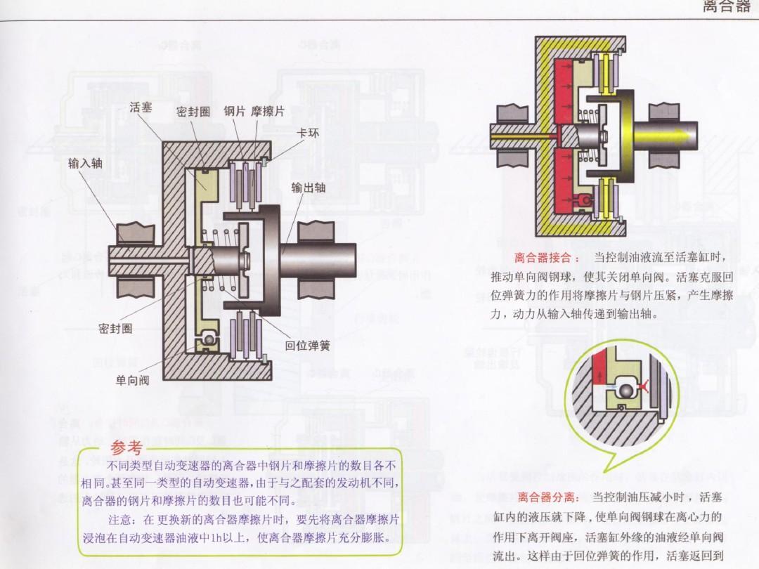 自动变速器液压部分1ppt图片